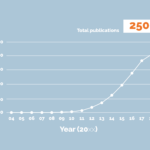 IMPC Publications Graph - 2500